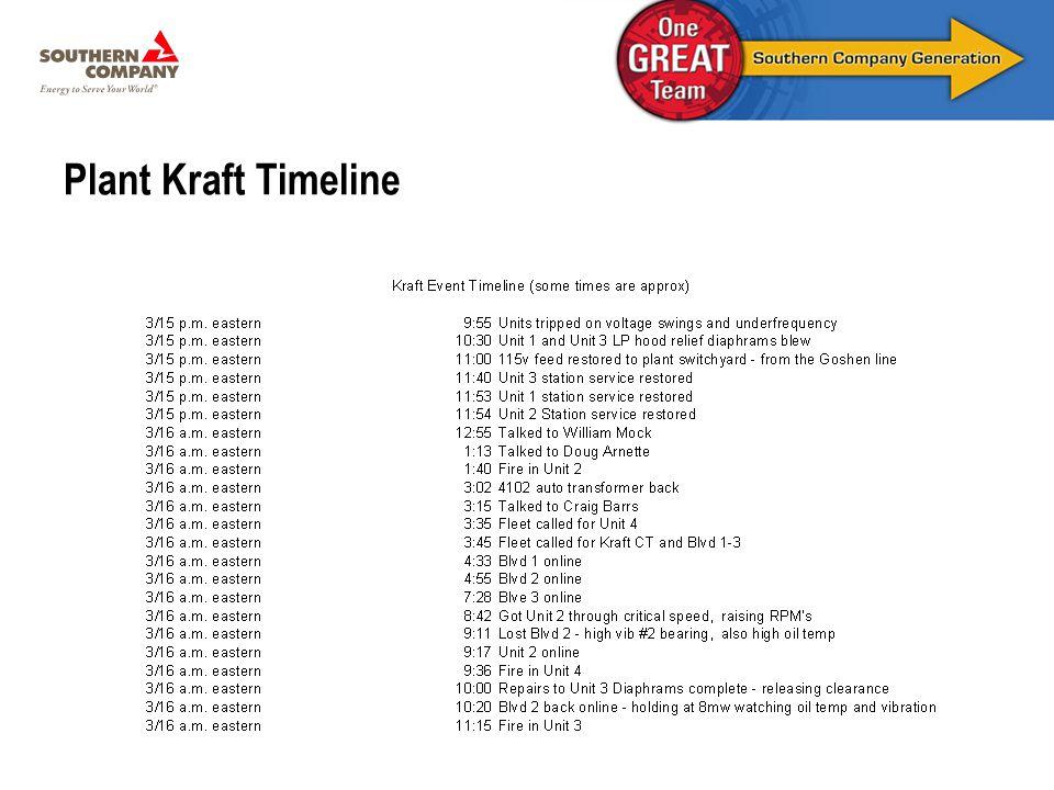 Plant Kraft Timeline