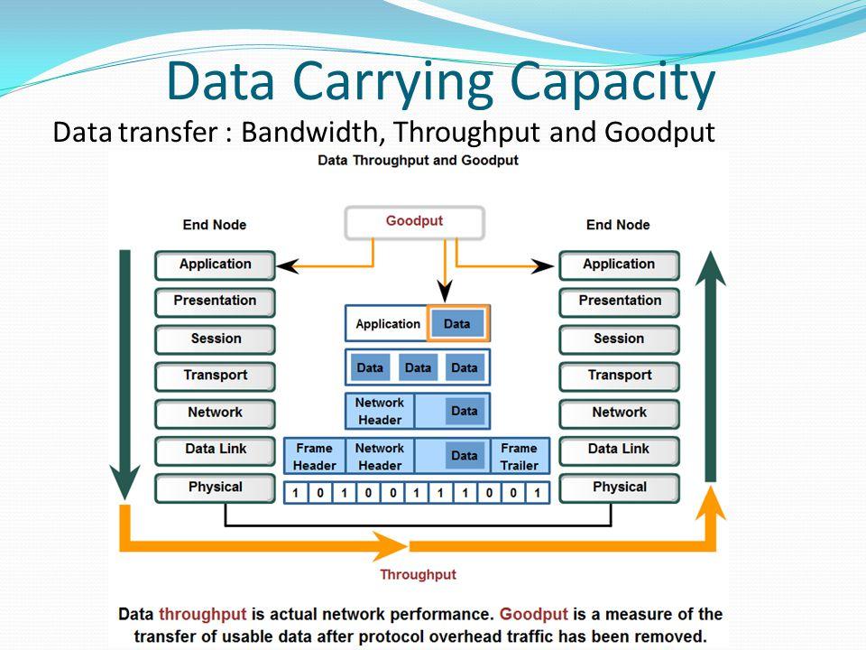 Data Carrying Capacity Data transfer : Bandwidth, Throughput and Goodput