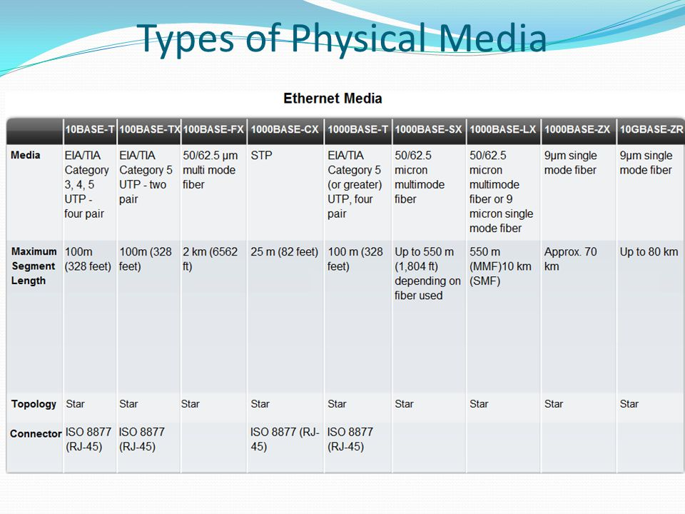 Types of Physical Media