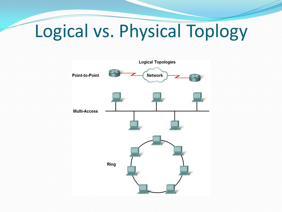 Logical vs. Physical Toplogy