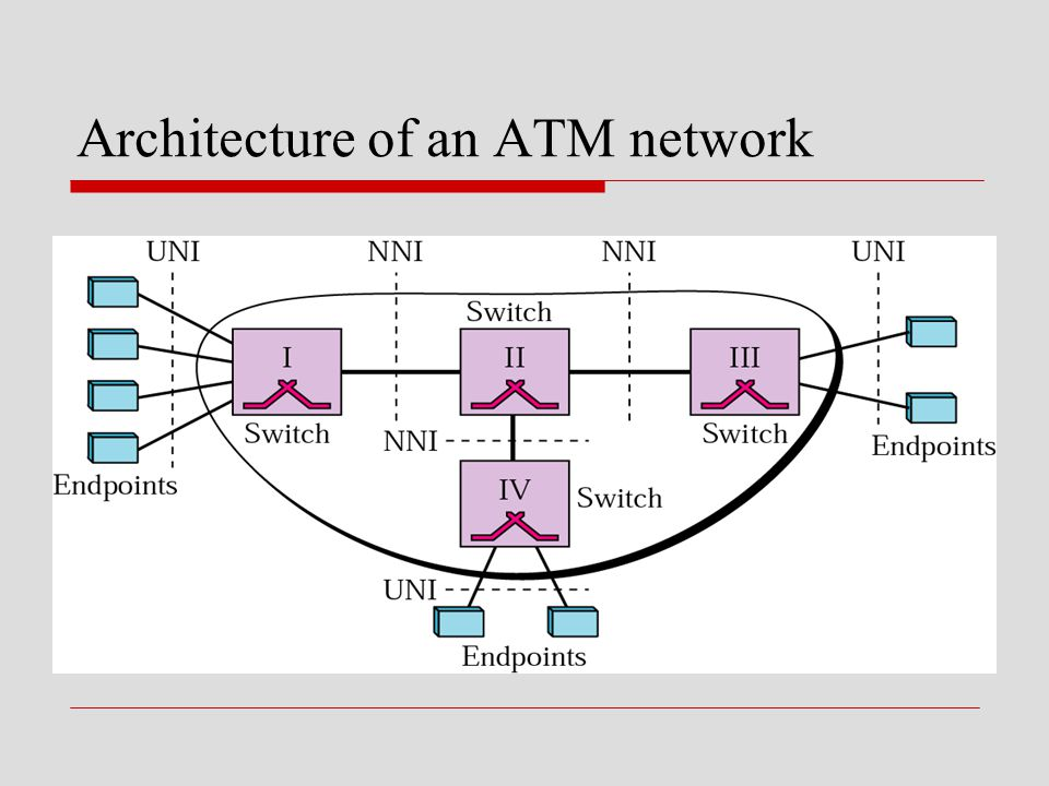 Architecture of an ATM network