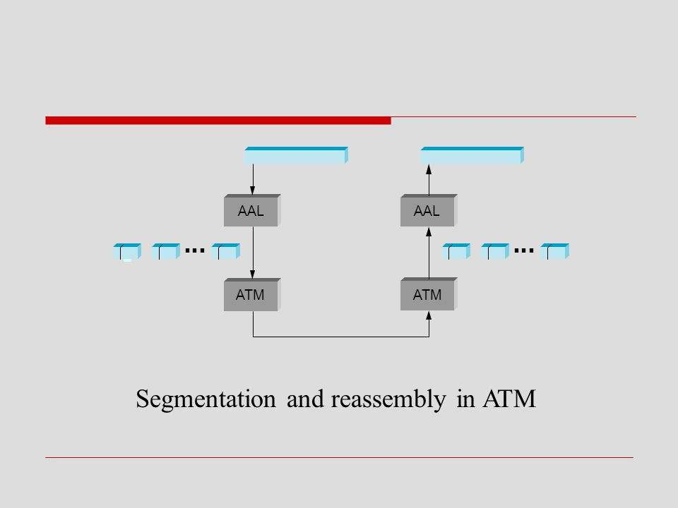 ■ ■ ■■ ■ ■■ ■ ■■ ■ ■ AAL ATM AAL ATM Segmentation and reassembly in ATM
