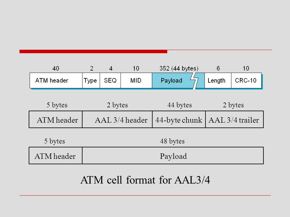 ATM cell format for AAL3/4 5 bytes 48 bytes5 bytes 2 bytes44 bytes2 bytes ATM header Payload AAL 3/4 trailer44-byte chunkAAL 3/4 header ATM header