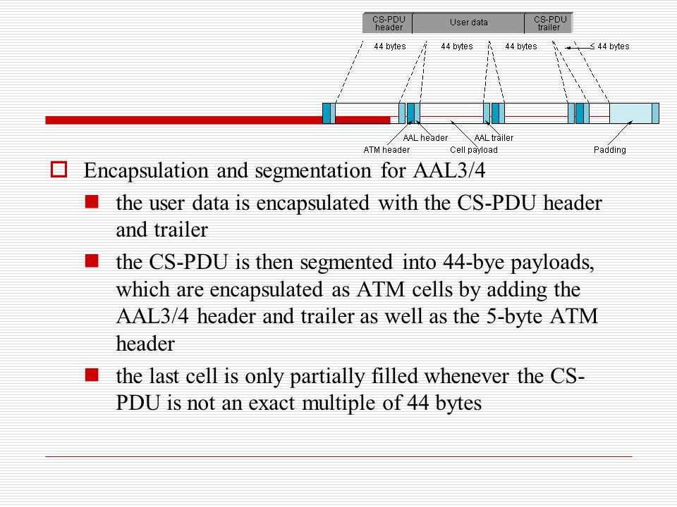  Encapsulation and segmentation for AAL3/4 the user data is encapsulated with the CS-PDU header and trailer the CS-PDU is then segmented into 44-bye