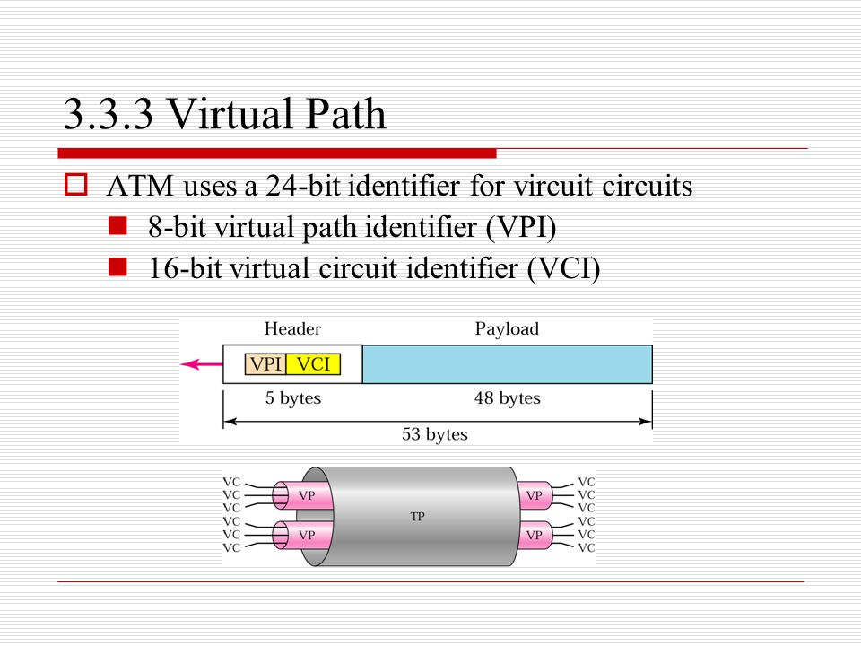 3.3.3 Virtual Path  ATM uses a 24-bit identifier for vircuit circuits 8-bit virtual path identifier (VPI) 16-bit virtual circuit identifier (VCI)