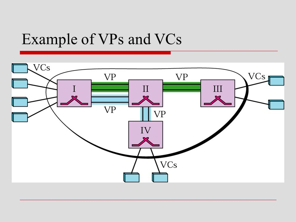Example of VPs and VCs