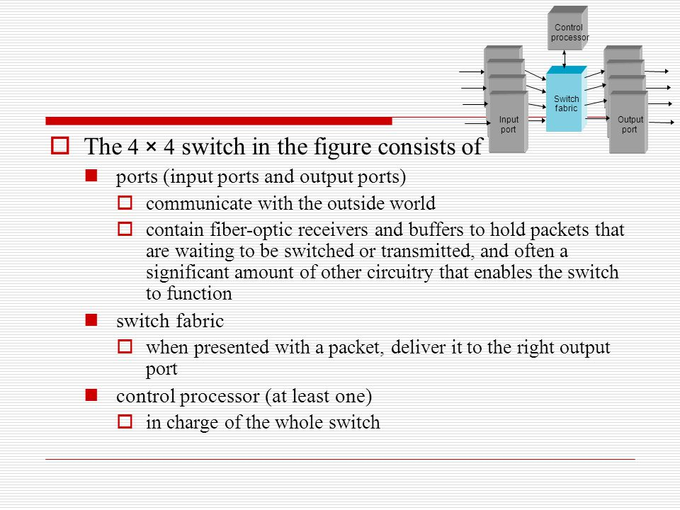  The 4 × 4 switch in the figure consists of ports (input ports and output ports)  communicate with the outside world  contain fiber-optic receivers