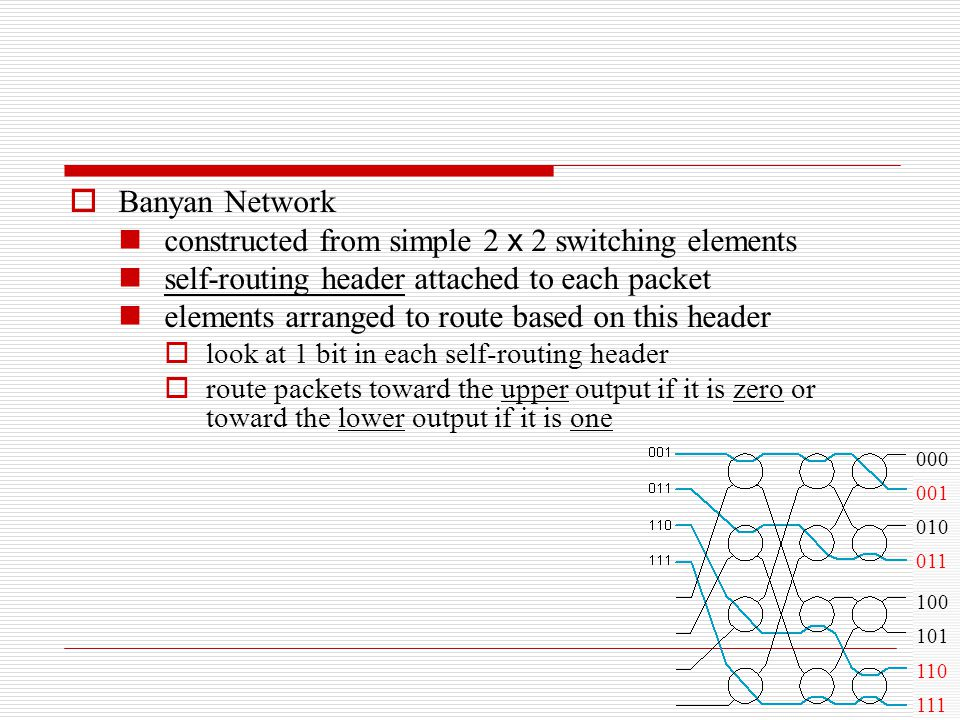  Banyan Network constructed from simple 2 x 2 switching elements self-routing header attached to each packet elements arranged to route based on this