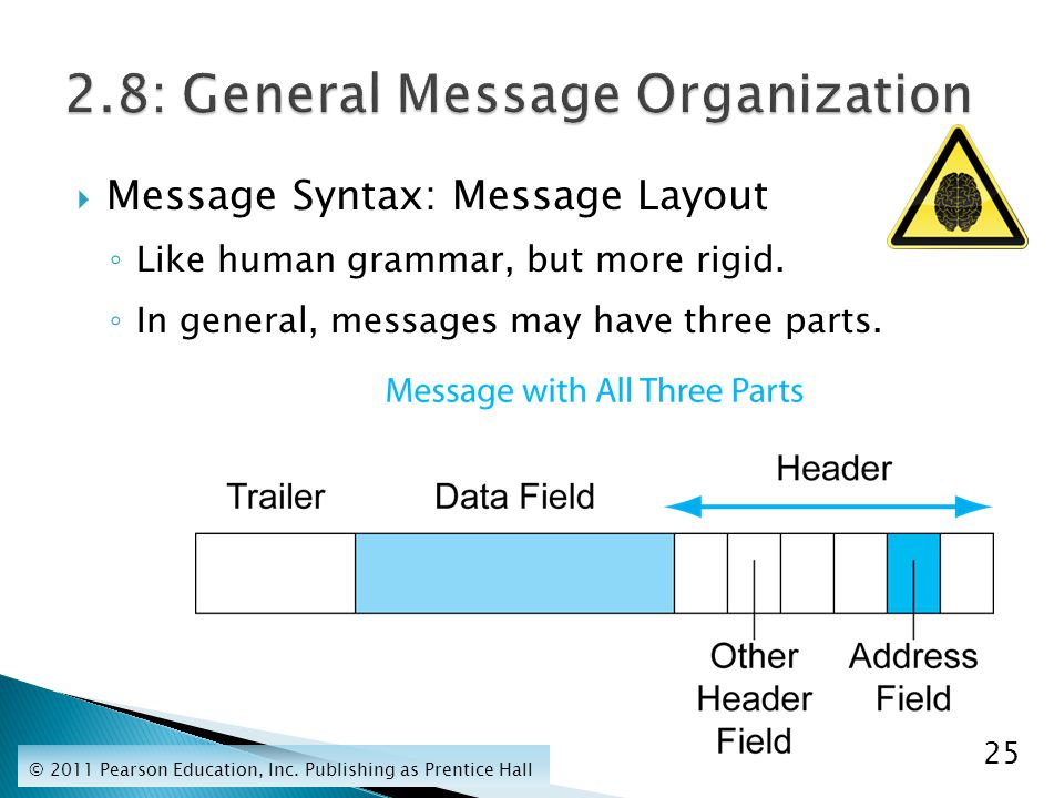  Message Syntax: Message Layout ◦ Like human grammar, but more rigid.