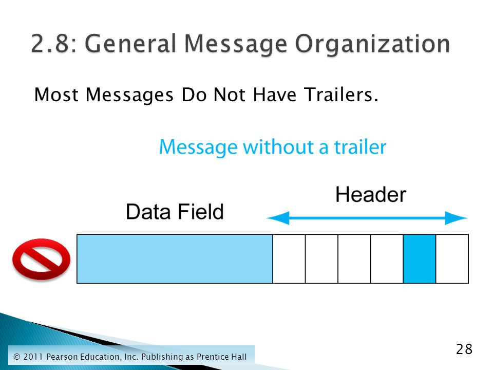 Most Messages Do Not Have Trailers. 28 © 2011 Pearson Education, Inc. Publishing as Prentice Hall