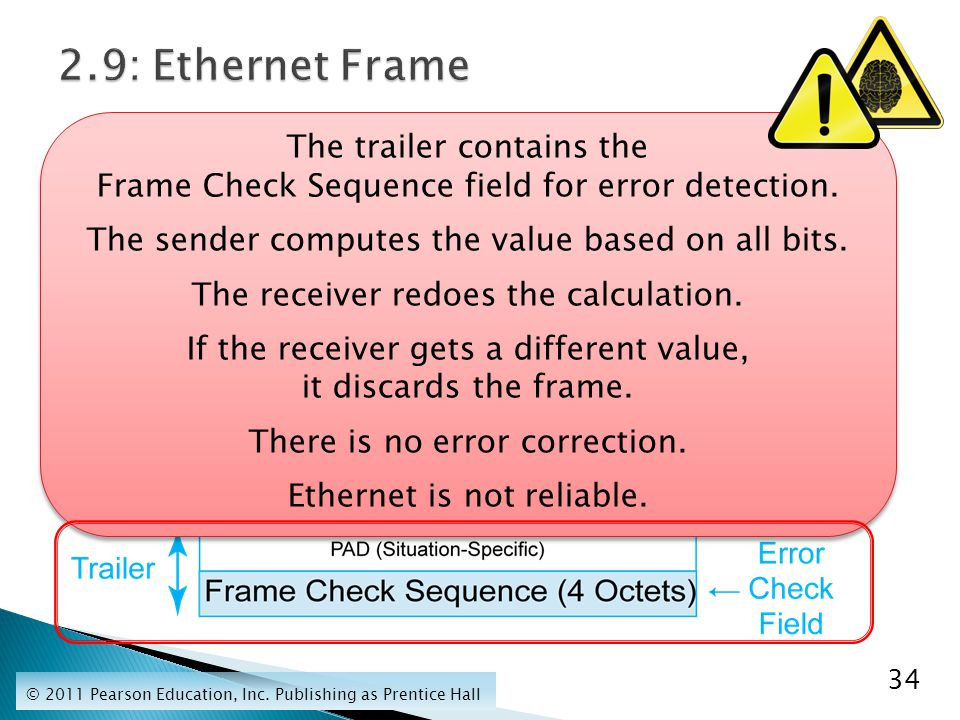The trailer contains the Frame Check Sequence field for error detection.