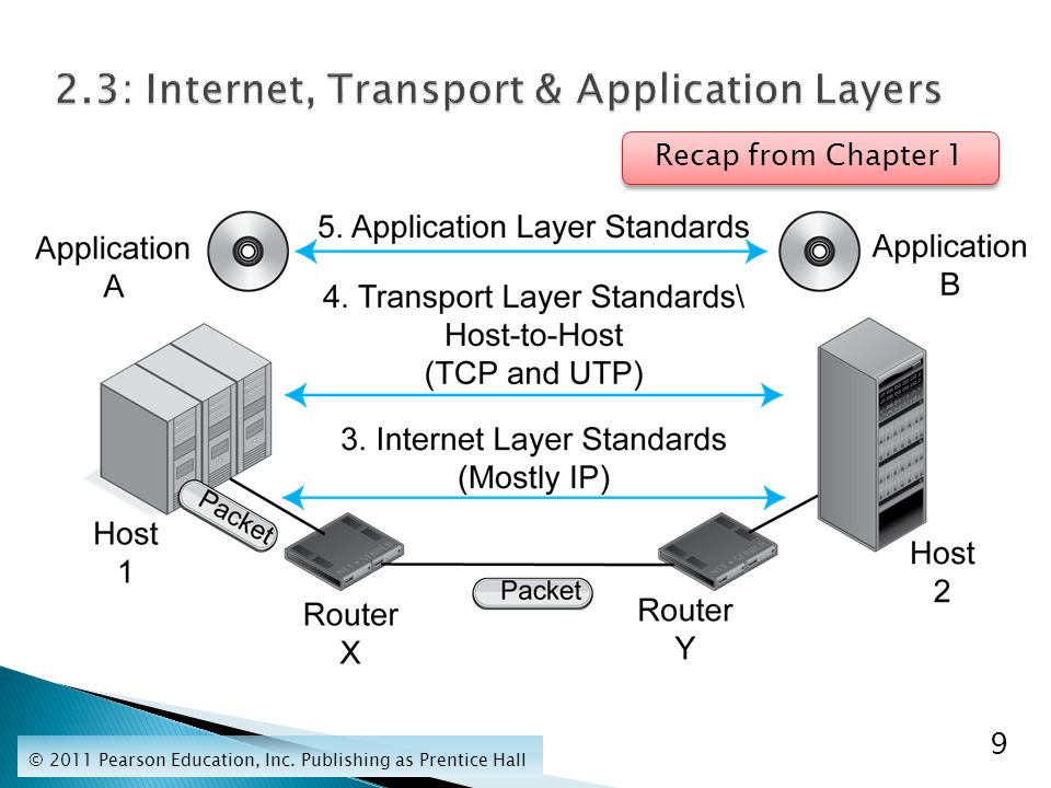  The application, transport, internet, and data link layer process do the same thing.