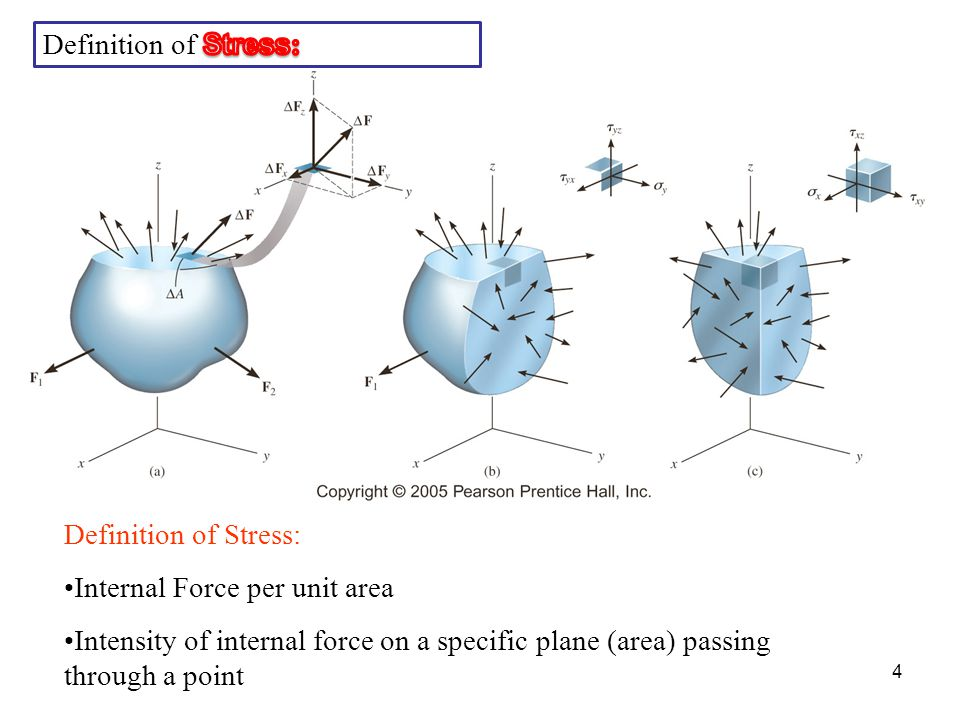 Definition of Stress: Internal Force per unit area Intensity of internal force on a specific plane (area) passing through a point 4