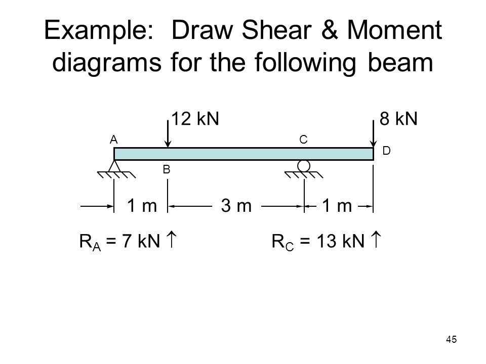 Example: Draw Shear & Moment diagrams for the following beam 3 m1 m 12 kN8 kN A C B D R A = 7 kN  R C = 13 kN  45