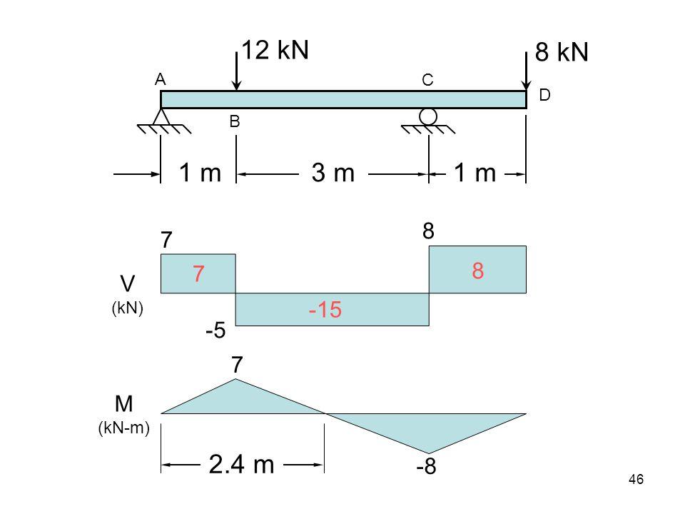 3 m1 m 12 kN A C B D V (kN) M (kN-m) 7 -5 8 8 kN 7 -15 8 7 -8 2.4 m 46