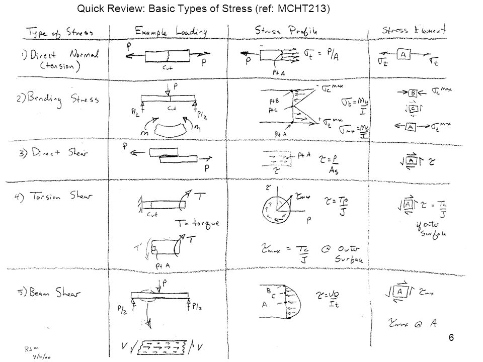 Quick Review: Basic Types of Stress (ref: MCHT213) 6