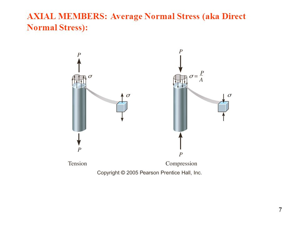 Requirements for Average Normal Stress,  = P/A: 1.Member starts out straight and remains straight after loading 2.Homogenous, isotropic 3.Invoke St.