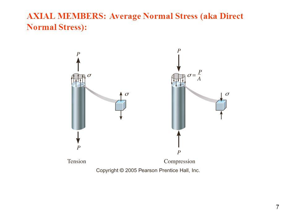 AXIAL MEMBERS: Average Normal Stress (aka Direct Normal Stress): 7