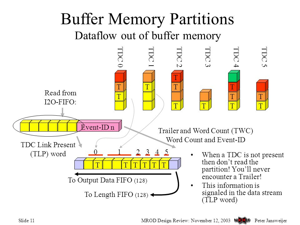Peter JansweijerMROD Design Review: November 12, 2003Slide 11 Buffer Memory Partitions Dataflow out of buffer memory T TT T T T TT T T T T TDC 0TDC 1TDC 2TDC 3TDC 4TDC 5 Read from I2O-FIFO: TDC Link Present (TLP) word 10234 TTTTT 5 T Trailer and Word Count (TWC) Word Count and Event-ID To Output Data FIFO (128) Event-ID n To Length FIFO (128) When a TDC is not present then don't read the partition.