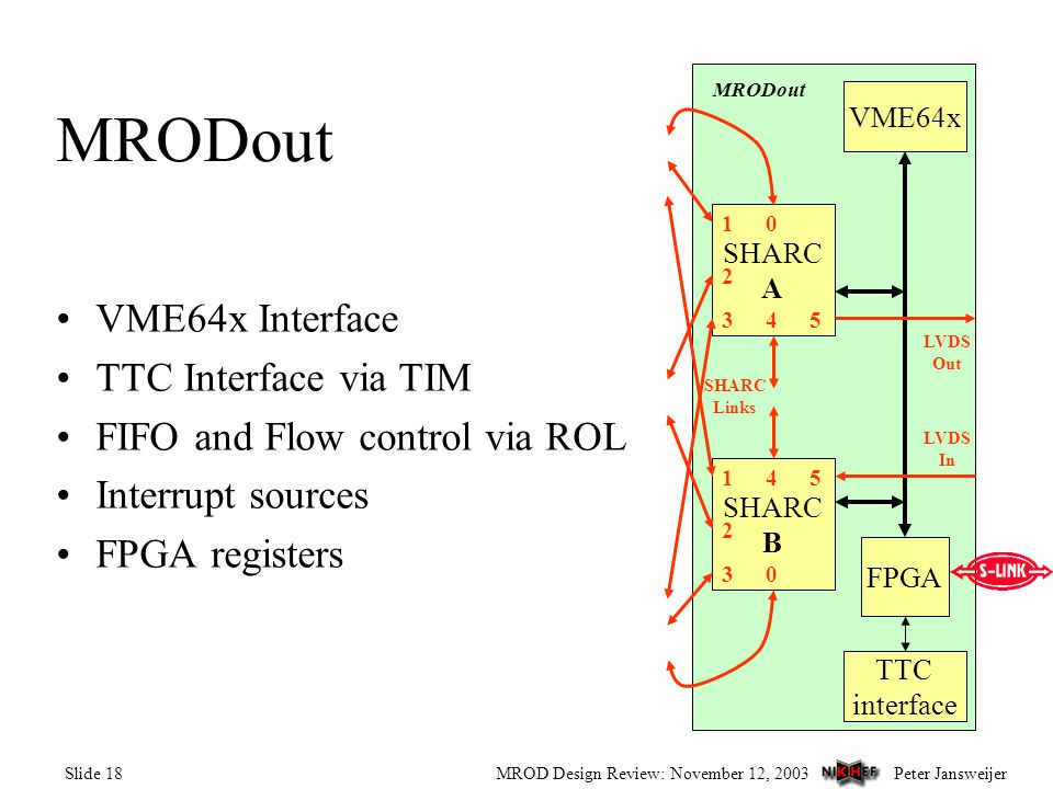 Peter JansweijerMROD Design Review: November 12, 2003Slide 18 VME64x Interface TTC Interface via TIM FIFO and Flow control via ROL Interrupt sources FPGA registers MRODout VME64x TTC interface MRODout FPGA SHARC A 1 2 43 0 SHARC B 1 2 4 30 5 5 LVDS In LVDS Out SHARC Links