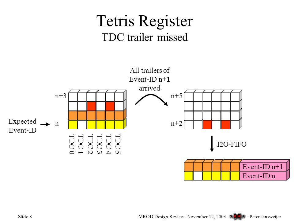 Peter JansweijerMROD Design Review: November 12, 2003Slide 8 Tetris Register TDC trailer missed TDC 0TDC 1TDC 2TDC 3TDC 4TDC 5 Expected Event-ID n n+3 n+2 n+5 I2O-FIFO All trailers of Event-ID n+1 arrived Event-ID n Event-ID n+1