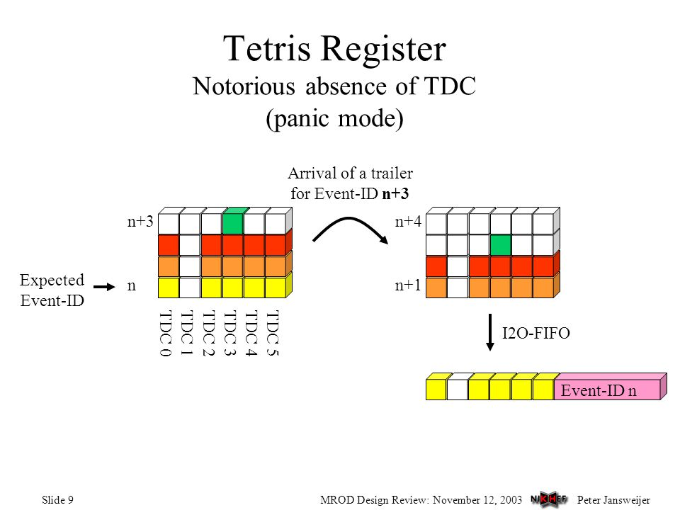 Peter JansweijerMROD Design Review: November 12, 2003Slide 9 Tetris Register Notorious absence of TDC (panic mode) TDC 0TDC 1TDC 2TDC 3TDC 4TDC 5 Expected Event-ID n n+3 n+1 n+4 I2O-FIFO Arrival of a trailer for Event-ID n+3 Event-ID n