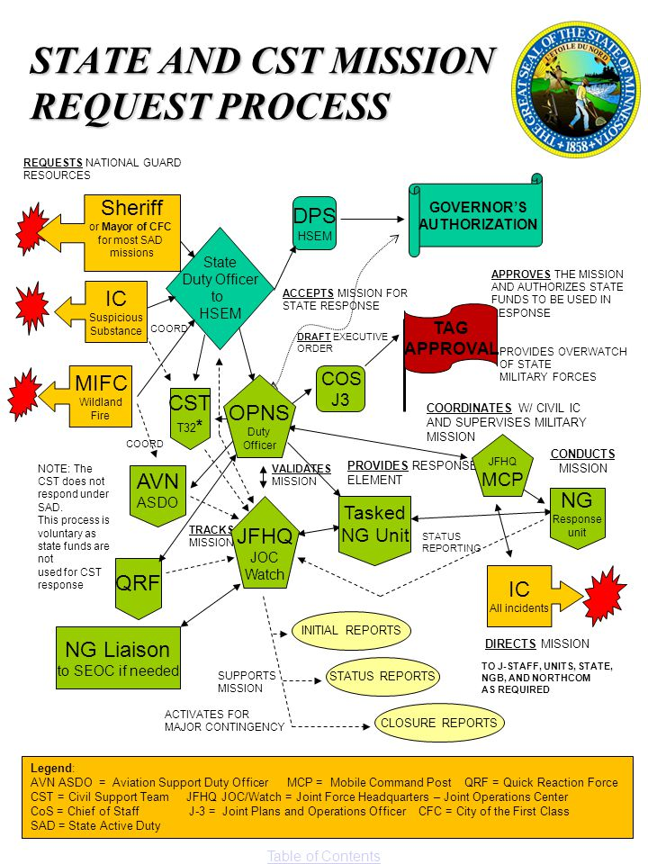 Table of Contents STATE AND CST MISSION REQUEST PROCESS State Duty Officer to HSEM DPS HSEM GOVERNOR'S AUTHORIZATION REQUESTS NATIONAL GUARD RESOURCES