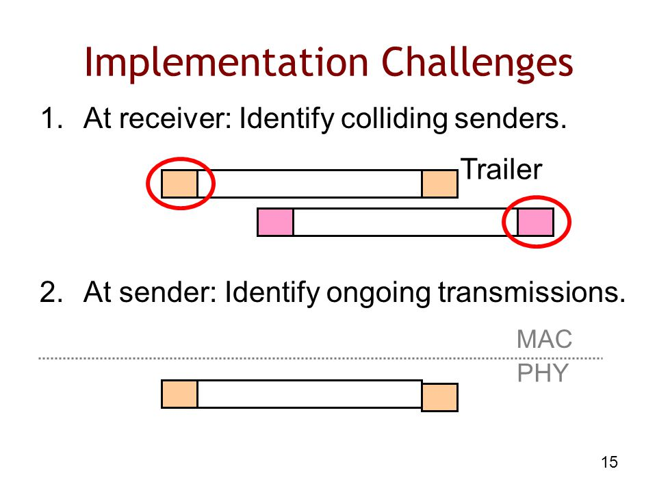 15 Implementation Challenges 1.At receiver: Identify colliding senders.