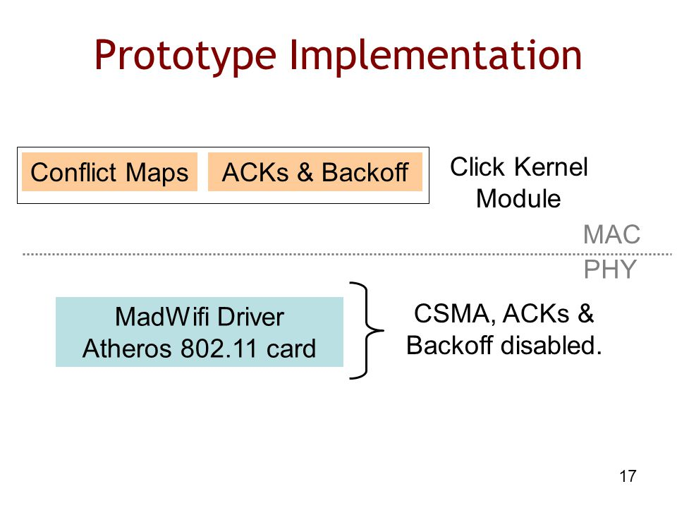 17 Prototype Implementation MadWifi Driver Atheros 802.11 card Conflict MapsACKs & Backoff CSMA, ACKs & Backoff disabled.