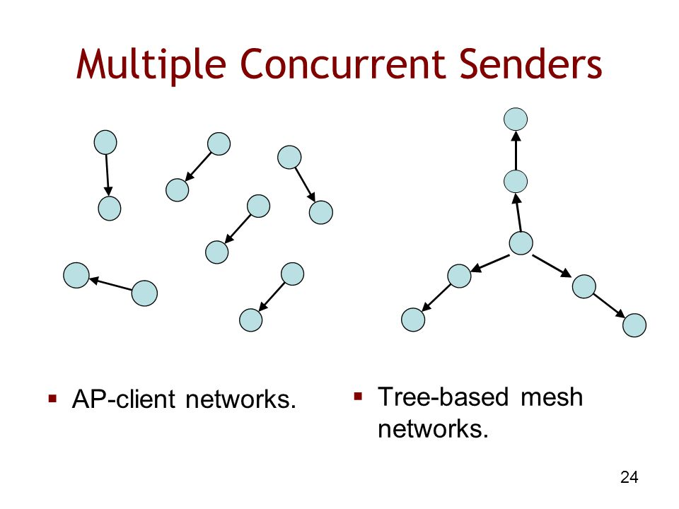 24 Multiple Concurrent Senders  AP-client networks.  Tree-based mesh networks.