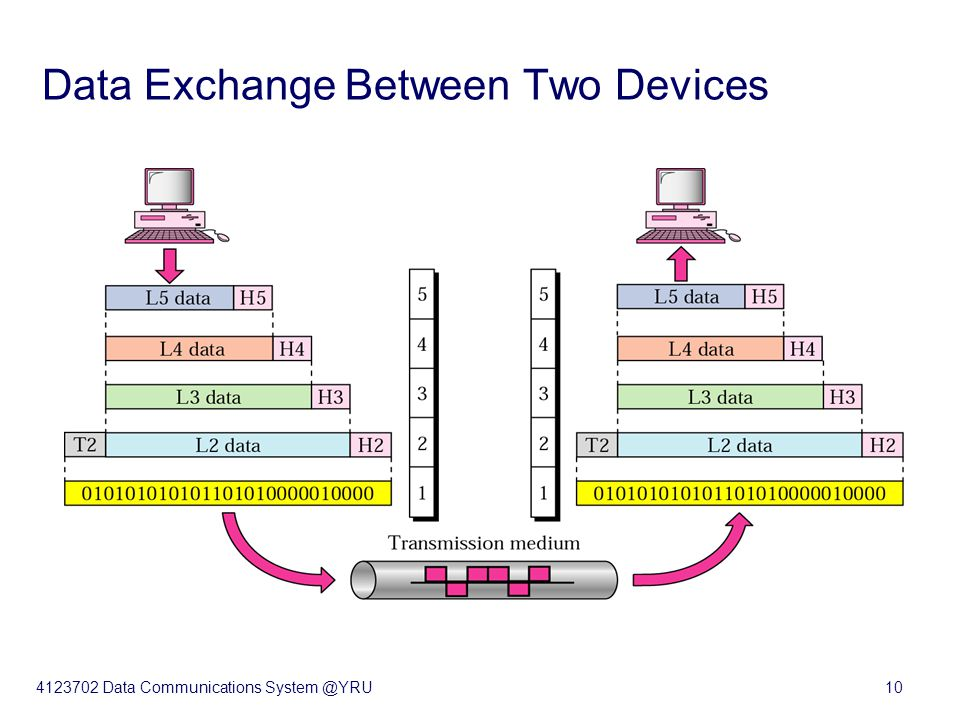 4123702 Data Communications System @YRU10 Data Exchange Between Two Devices