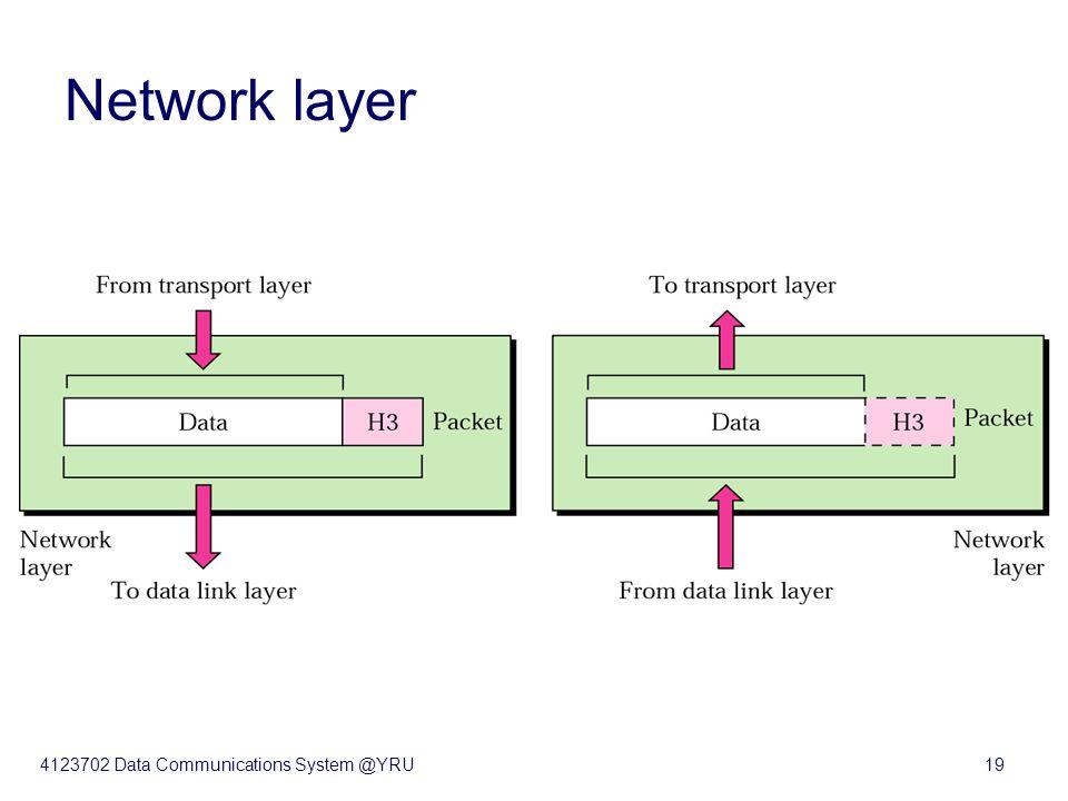 4123702 Data Communications System @YRU19 Network layer