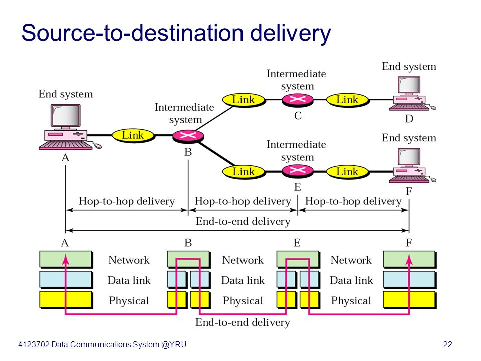 4123702 Data Communications System @YRU22 Source-to-destination delivery