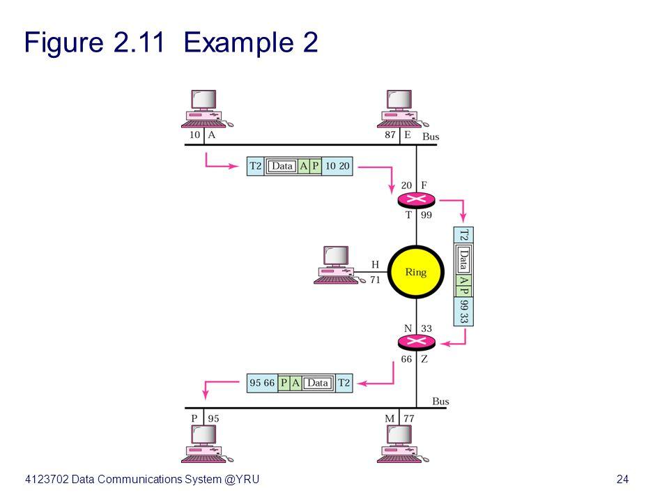 4123702 Data Communications System @YRU24 Figure 2.11 Example 2