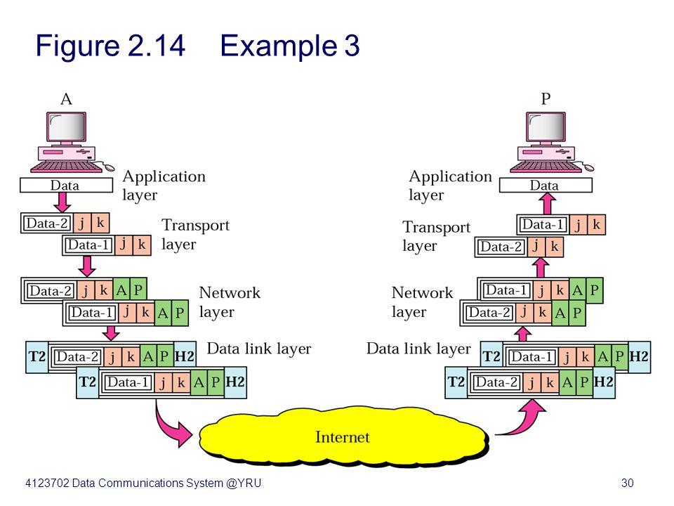 4123702 Data Communications System @YRU30 Figure 2.14 Example 3