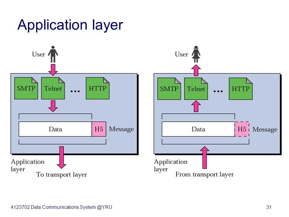 4123702 Data Communications System @YRU31 Application layer