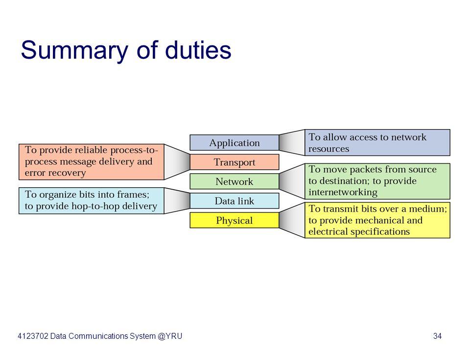 4123702 Data Communications System @YRU34 Summary of duties