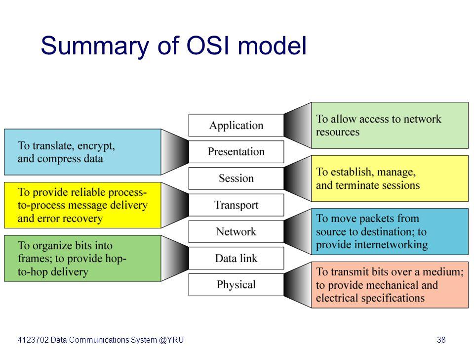 4123702 Data Communications System @YRU38 Figure 2-9 Summary of OSI model