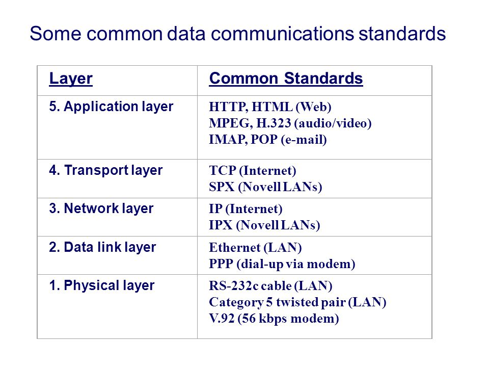 Some common data communications standards LayerCommon Standards 5.