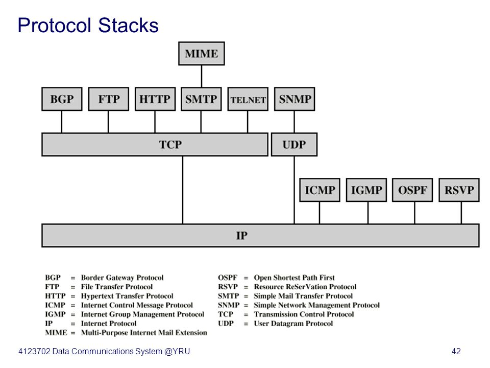 4123702 Data Communications System @YRU42 Some Protocols in TCP/IP Suite Protocol Stacks