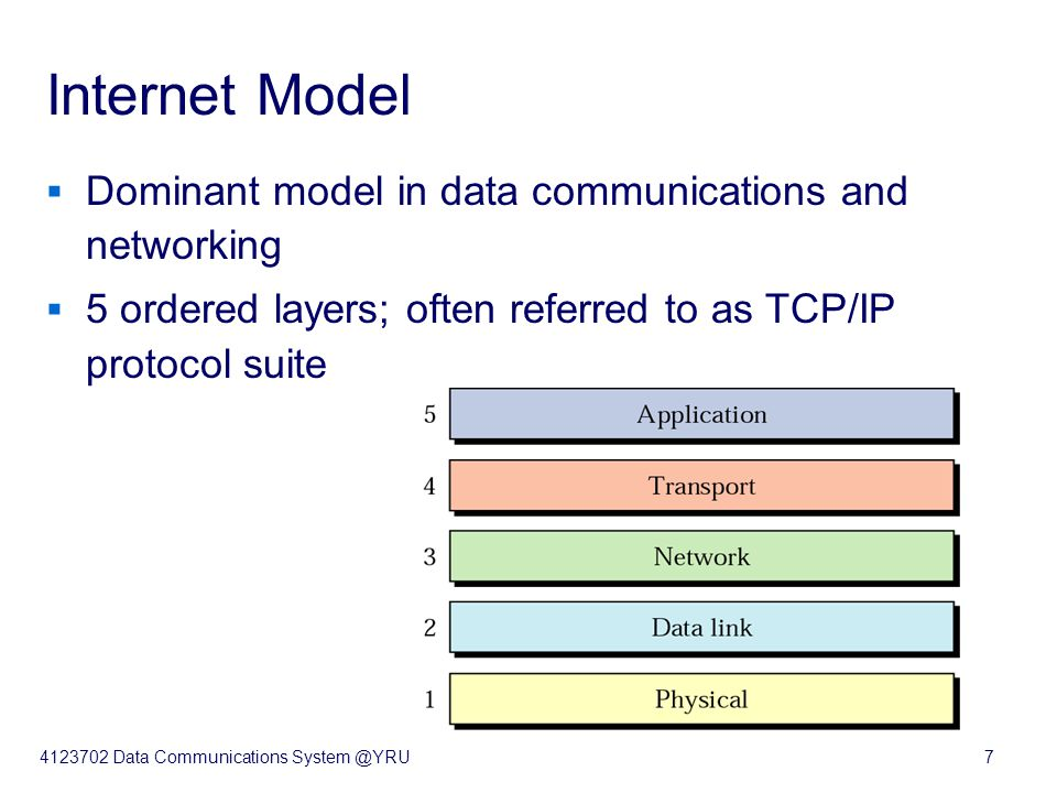 4123702 Data Communications System @YRU7 Internet Model  Dominant model in data communications and networking  5 ordered layers; often referred to as TCP/IP protocol suite
