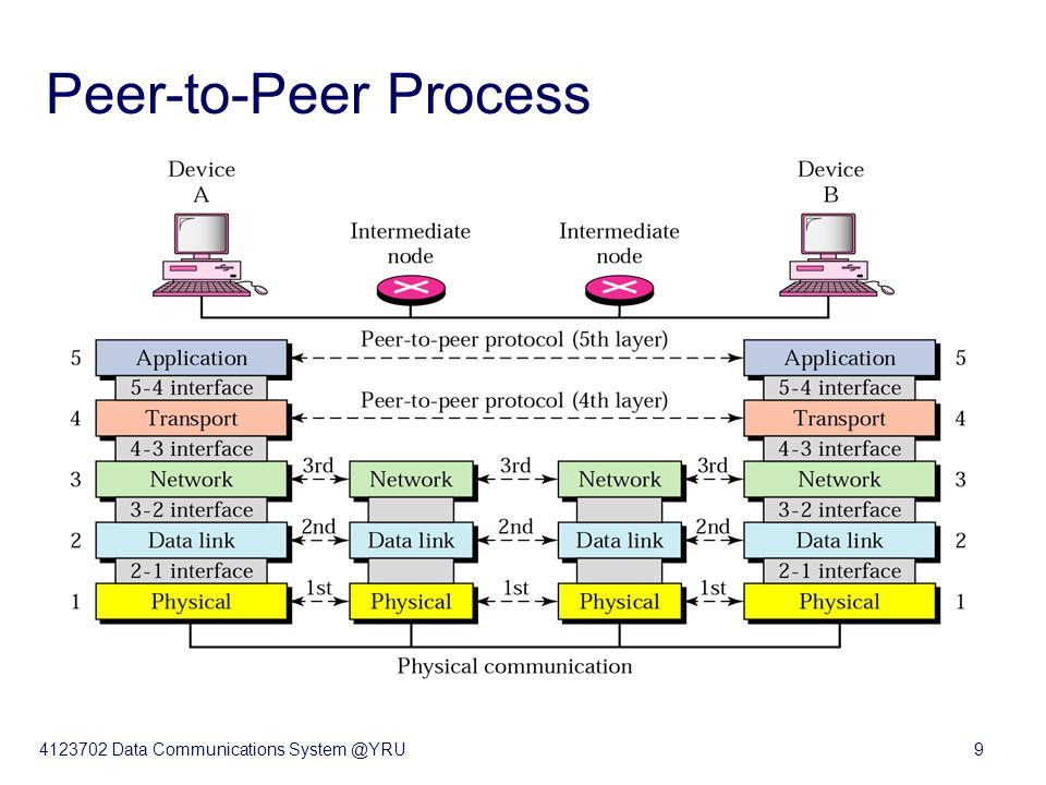 4123702 Data Communications System @YRU9 Peer-to-Peer Process