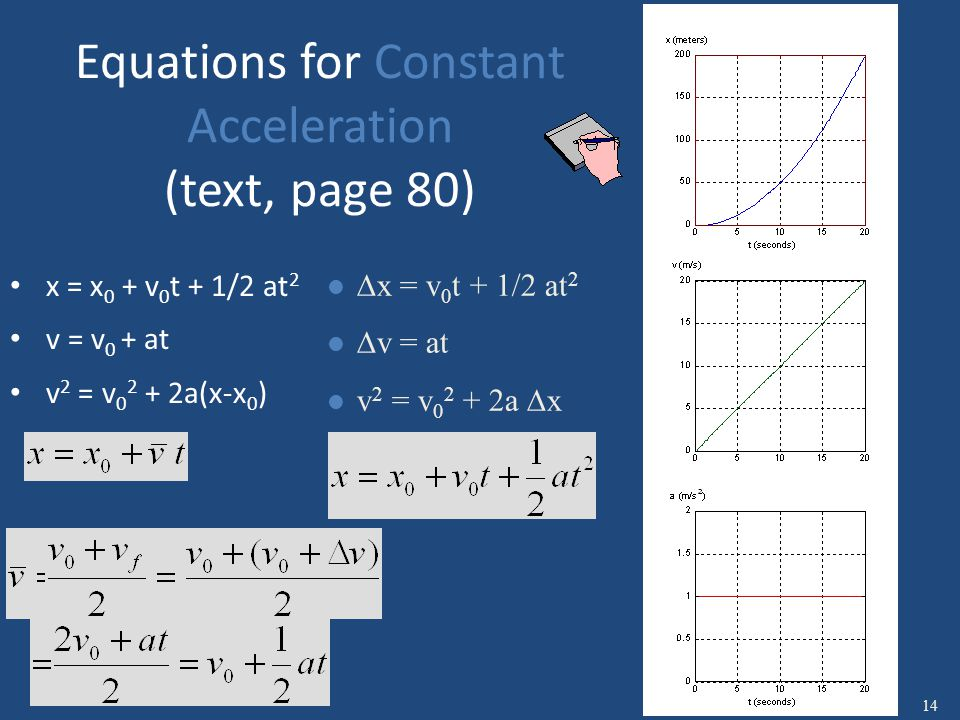 Equations for Constant Acceleration (text, page 108) x = x 0 + v 0 t + 1/2 at 2 v = v 0 + at v 2 = v 0 2 + 2a(x-x 0 ) l  x = v 0 t + 1/2 at 2 l  v = at l v 2 = v 0 2 + 2a  x 14