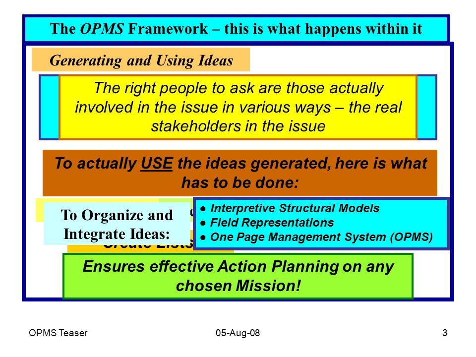 OPMS Teaser05-Aug-083 The OPMS Framework – this is what happens within it Generating and Using Ideas To generate ideas, we simply need to ask appropriate questions of the people who have ideas about the issue under consideration The right people to ask are those actually involved in the issue in various ways – the real stakeholders in the issue To actually USE the ideas generated, here is what has to be done: Capture IdeasRecord IdeasOrganize and Integrate Ideas Create Lists.