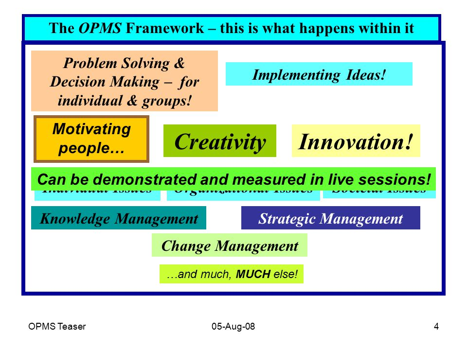 OPMS Teaser05-Aug-084 The OPMS Framework – this is what happens within it CreativityInnovation! Problem Solving & Decision Making – for individual & g