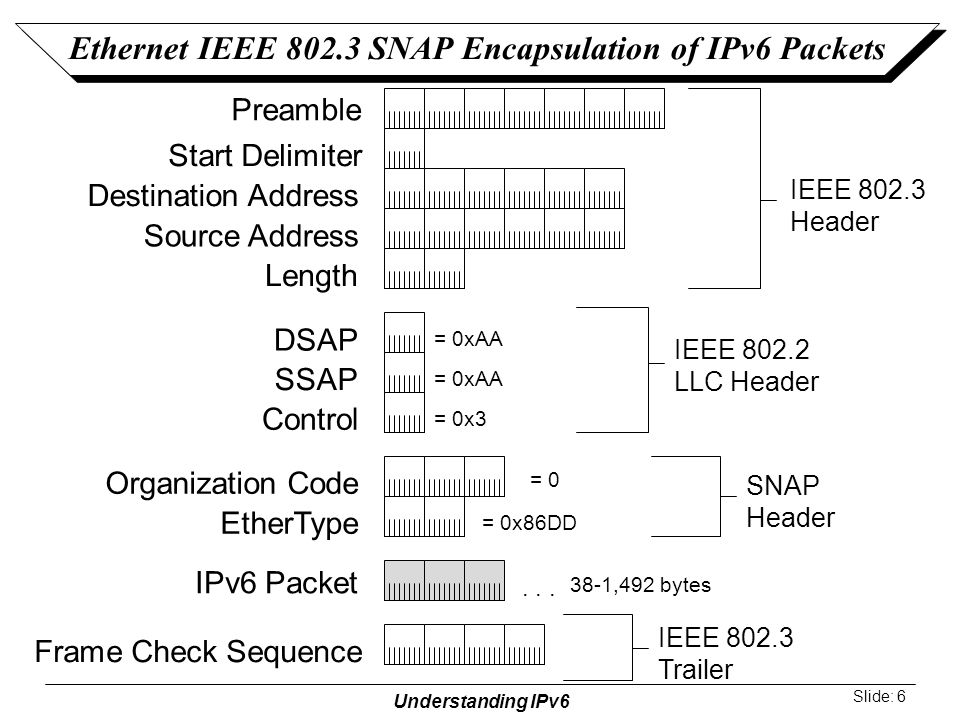 Understanding IPv6 Slide: 6 Destination Address Source Address DSAP SSAP Control IPv6 Packet Length Frame Check Sequence Preamble IEEE 802.2 LLC Header Start Delimiter...