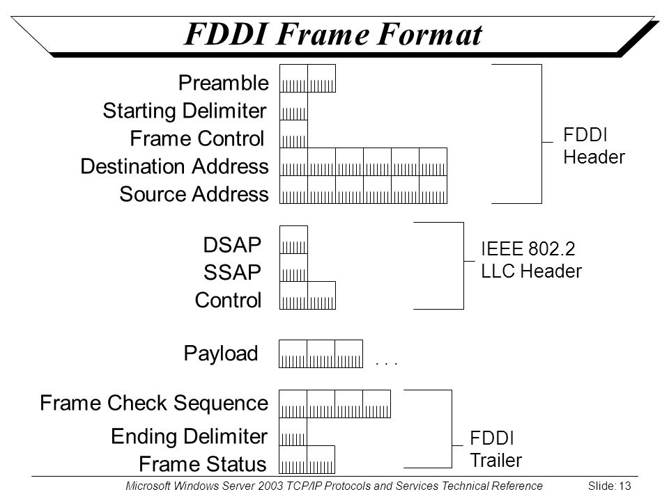 Microsoft Windows Server 2003 TCP/IP Protocols and Services Technical Reference Slide: 13 FDDI Frame Format DSAP SSAP Control IEEE 802.2 LLC Header...