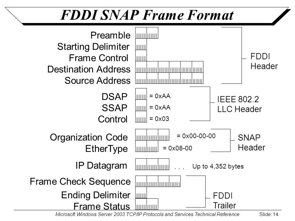 Microsoft Windows Server 2003 TCP/IP Protocols and Services Technical Reference Slide: 14 FDDI SNAP Frame Format FDDI Header FDDI Trailer Preamble Starting Delimiter Frame Control Destination Address Source Address Frame Check Sequence Ending Delimiter Frame Status DSAP SSAP Control IP Datagram IEEE 802.2 LLC Header...