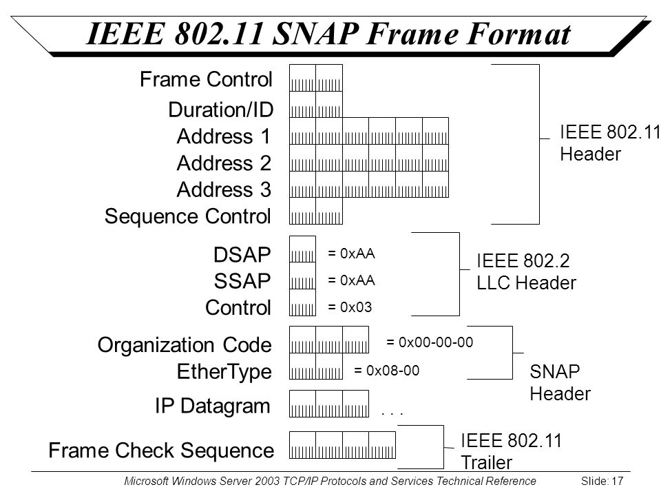 Microsoft Windows Server 2003 TCP/IP Protocols and Services Technical Reference Slide: 17 IEEE 802.11 SNAP Frame Format Address 1 Address 2 DSAP SSAP Control IP Datagram Address 3 Frame Check Sequence Frame Control IEEE 802.2 LLC Header Duration/ID...
