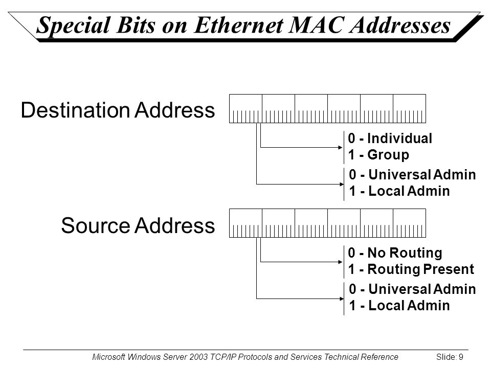 Microsoft Windows Server 2003 TCP/IP Protocols and Services Technical Reference Slide: 9 Special Bits on Ethernet MAC Addresses Destination Address Source Address 0 - Individual 1 - Group 0 - Universal Admin 1 - Local Admin 0 - No Routing 1 - Routing Present 0 - Universal Admin 1 - Local Admin